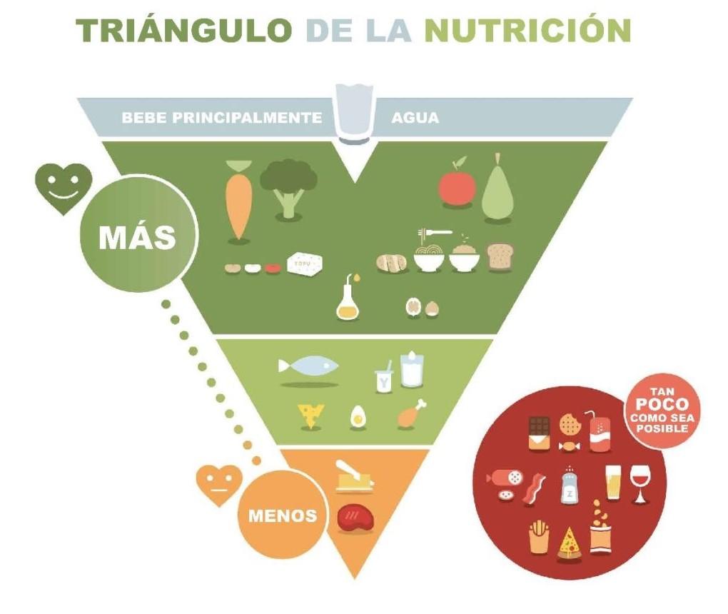Tríangulo saludable, el secreto de una dieta equilibrada